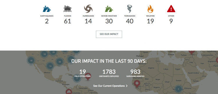 Team Rubicon's Impact statistics to promote impact transparency