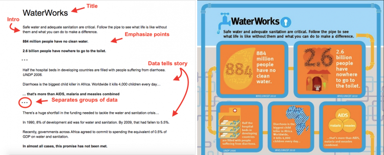 water works infographic outline