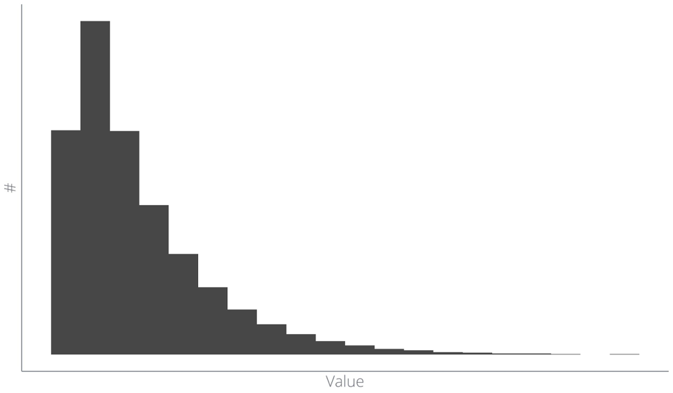 Histogram example of nonprofit data