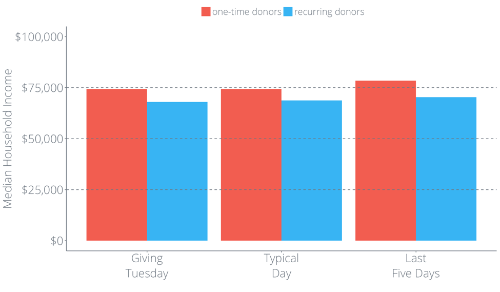 Donor Insights You Need to Know for Giving Tuesday | Classy