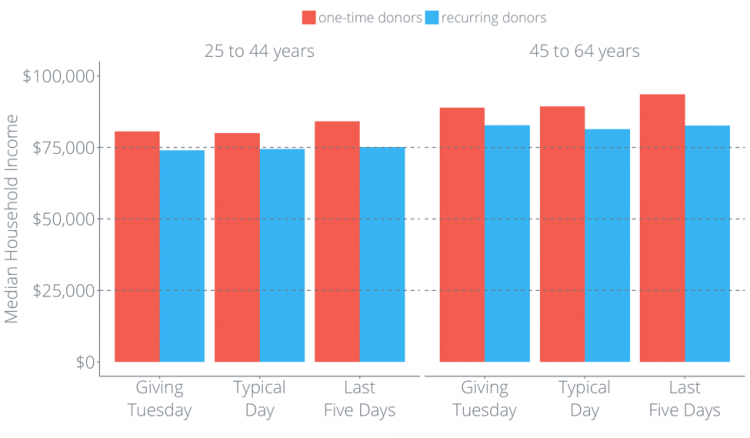 Giving Tuesday donors vs typical day vs last five days
