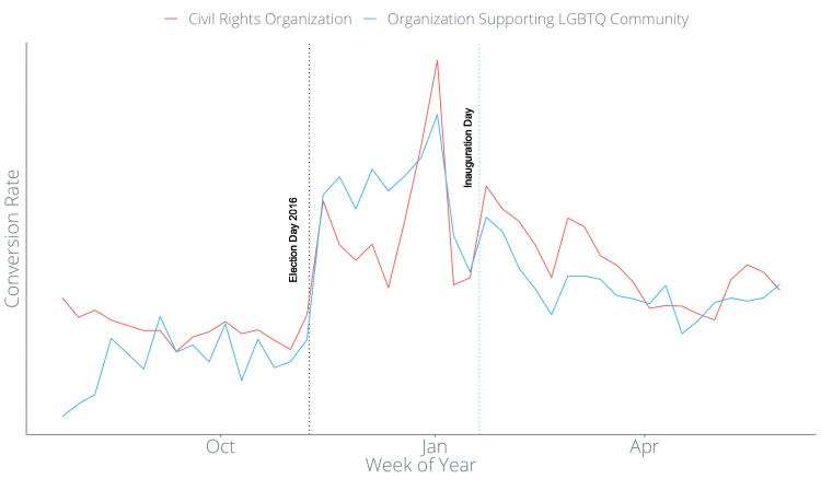 Recurring donations graph