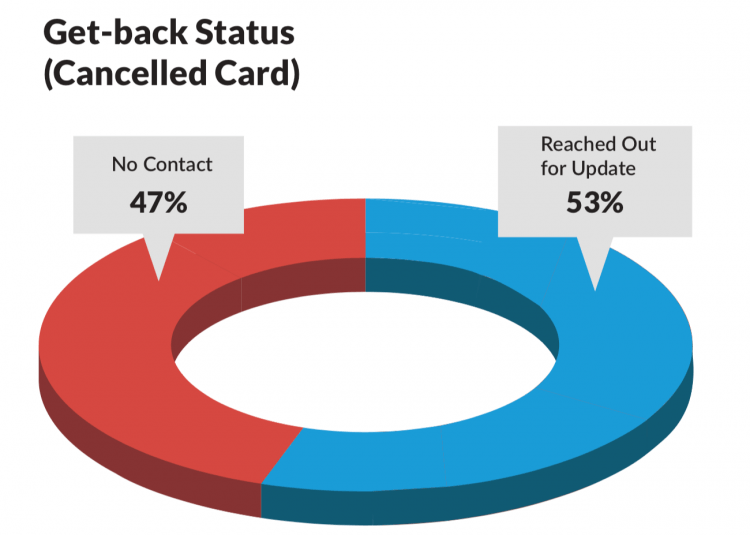 Canceled Card Communications Graph
