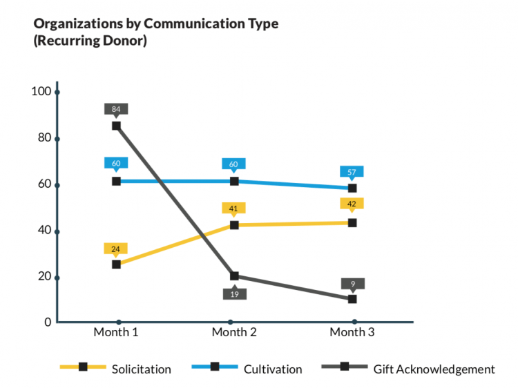 Graph of organizations by communication type
