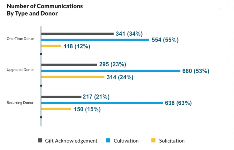 Graph of number of communications by type and donor