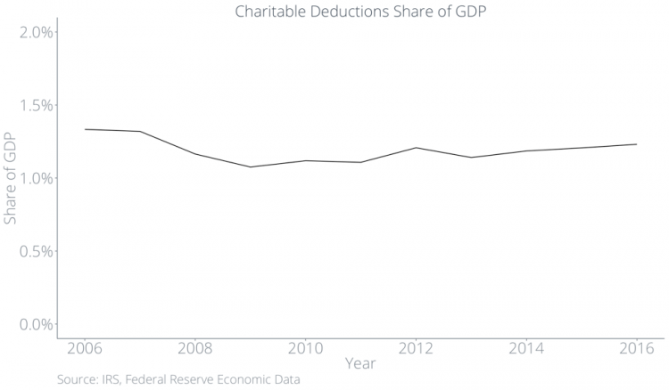 Charitable deductions share of GDP