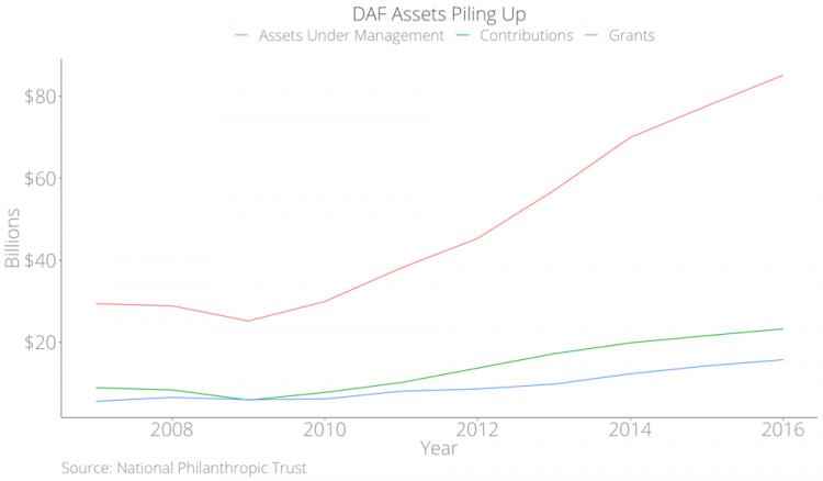 DAF Assets Piling Up