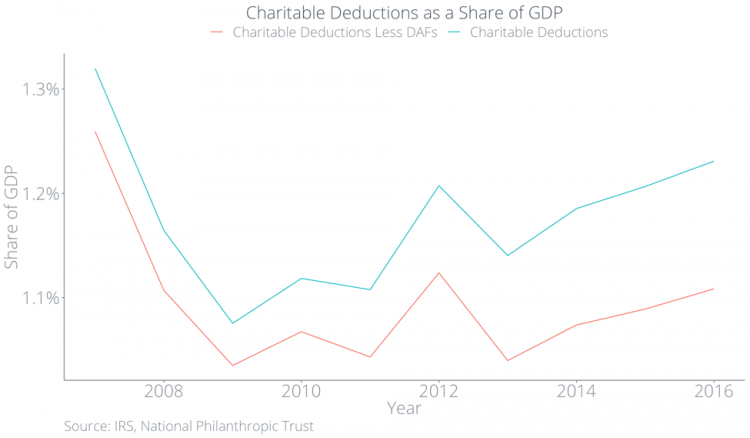 Charitable deductions as a share of GDP