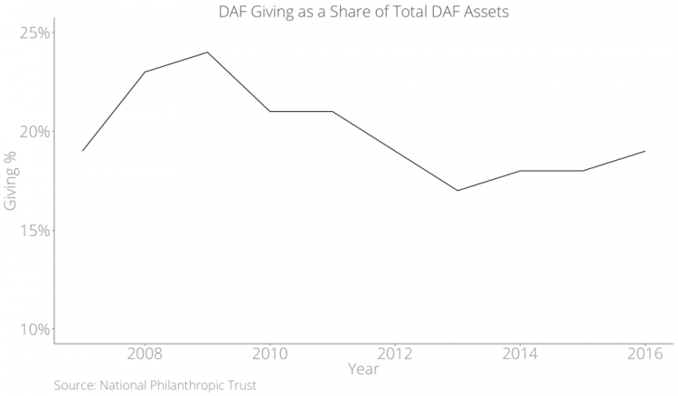 DAF Giving as a Share of Total DAF Assets