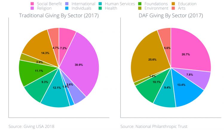 Traditional Giving By Sector, DAF Giving By Sector