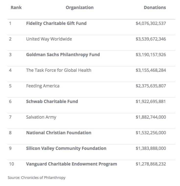 List of largest nonprofit organizations, some of which are donor advised funds
