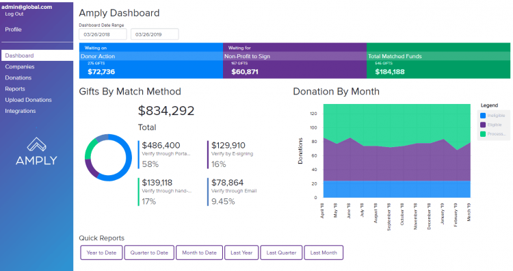 Amply's client dashboard.