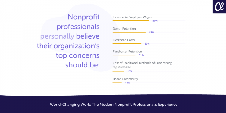 working for nonprofits survey