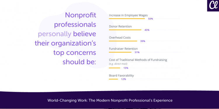 Survey results from World Changing Work Report
