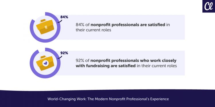 Survey results from report, World Changing Work
