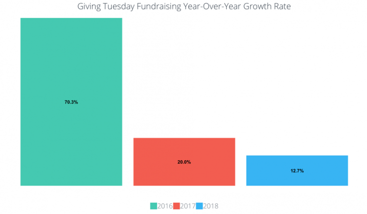 Giving Tuesday data analysis