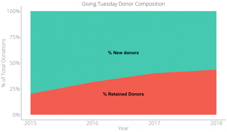 Giving Tuesday data analysis of new donors versus retained donors