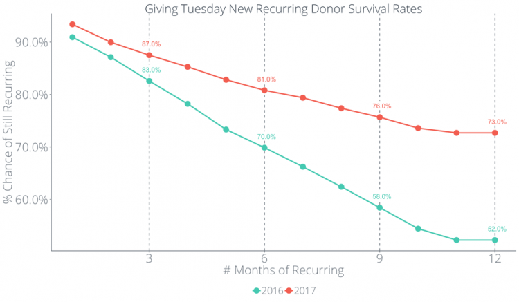 New Recurring Donor Survival Rates Giving Tuesday data