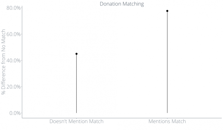 Giving Tuesday matched donations analysis