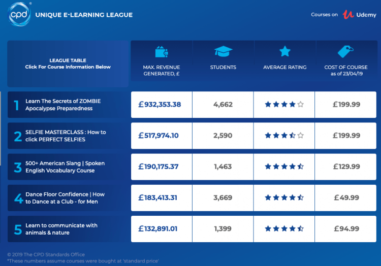 A screenshot of the CPD Learning Standards research about the best online courses.
