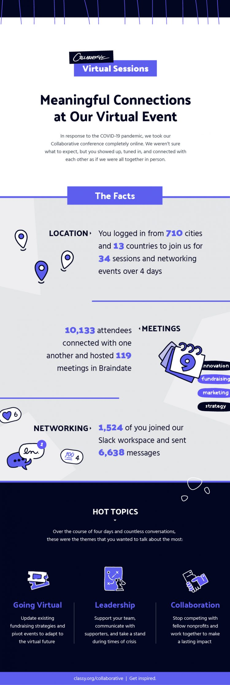 collaborative virtual sessions infographic