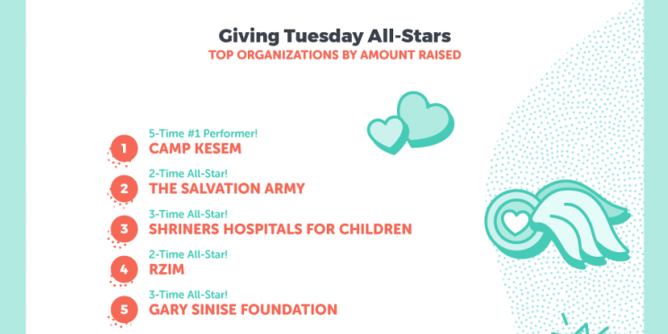 top 5 giving tuesday organizations on classy illustration