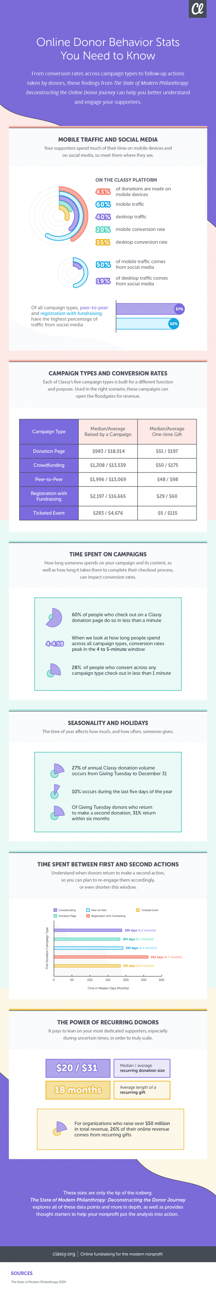 Infographic: Online Donor Behavior Statistics You Need to Know