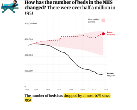 interactive visual about number of beds