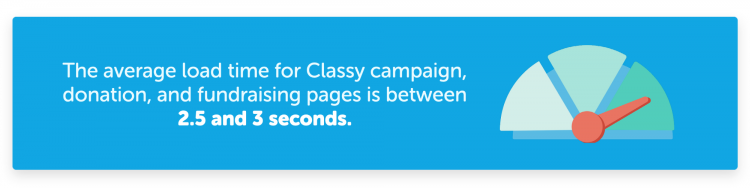 the average page load time for classy pages is between 2.5 and 3 seconds