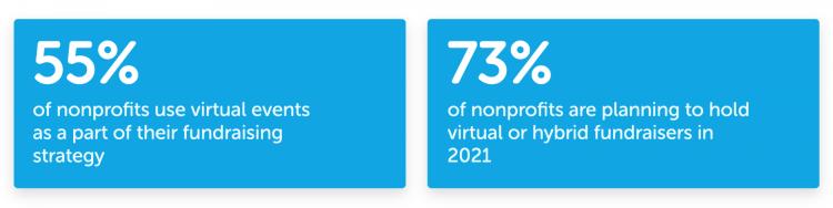 virtual fundraising statistics