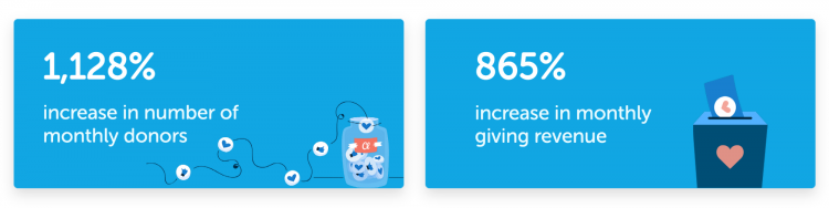 donor acquisition stats