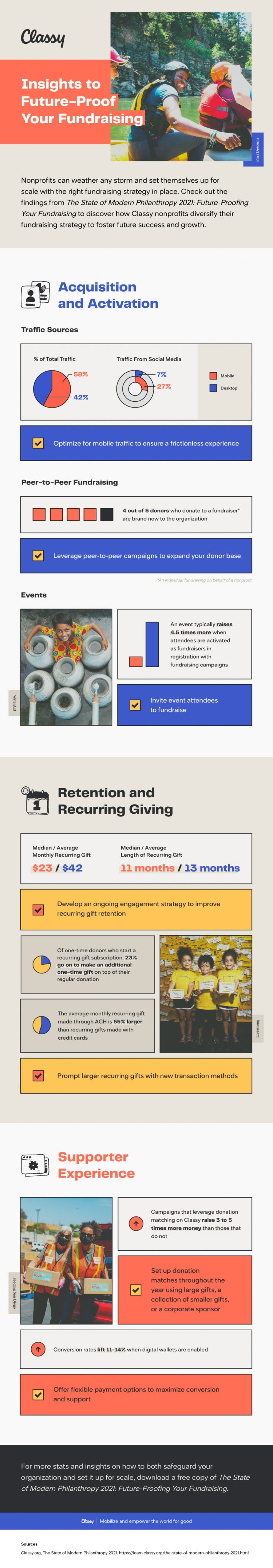 Insights to Future-Proof Your Fundraising Success