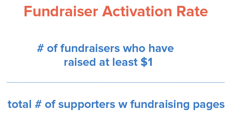 fundraiser-activation-rate
