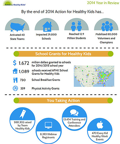 Action for Healthy Kids Infographic
