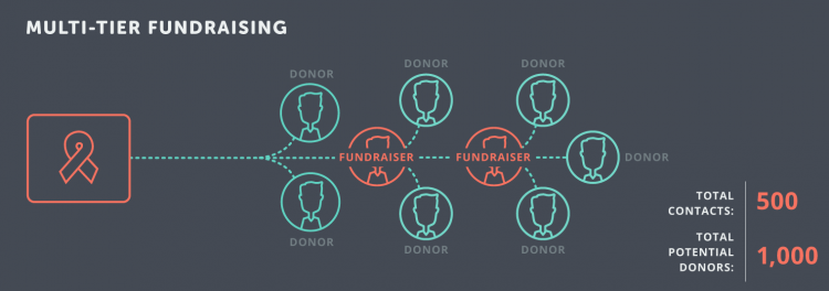 Multi-Tier Fundraising