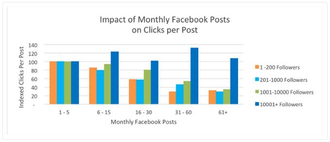 HubSpot Study Facebook Clicks