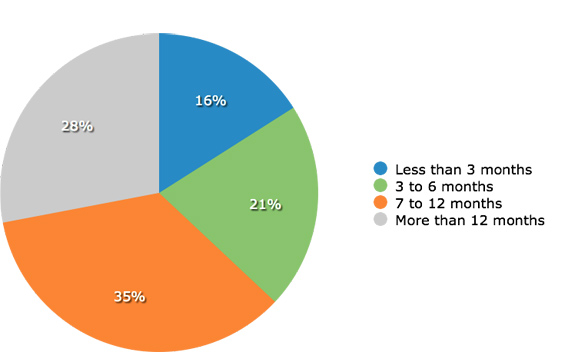 Survey participants' responses when asked when nonprofits should ask for a second donation.