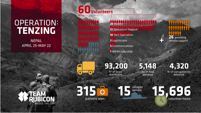 Operation Tenzing Infographic