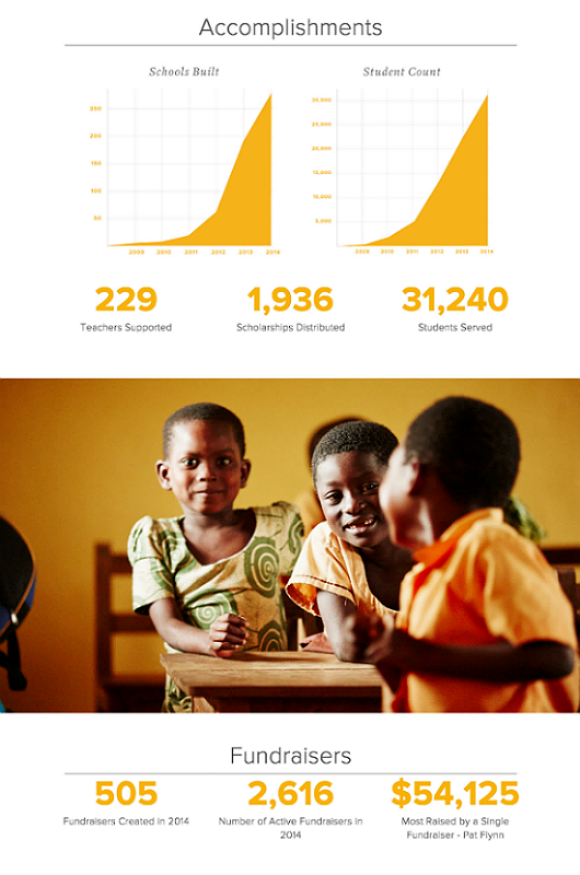 PoP Nonprofit Annual Report