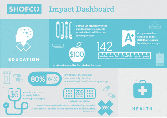 SHOFCO holiday fundraising impact infographic