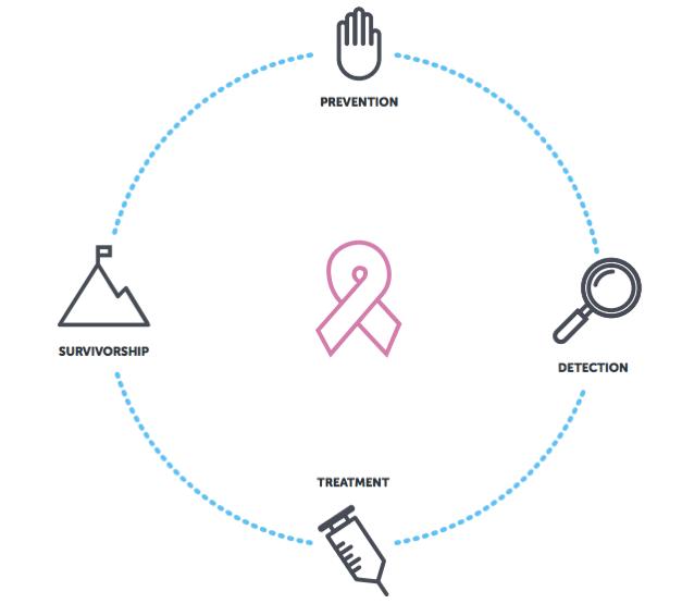 Prevention, Detection, Treatment, Survivorship