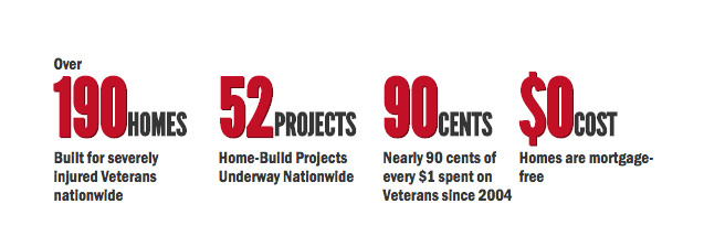 Over 190 homes built for severely injured veterans nationwide, 52 home build projects underway nationwide, nearly 90 cents of every $1 raised  spent on veterans since 2004, homes are mortgage free