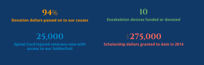Donation Statistics