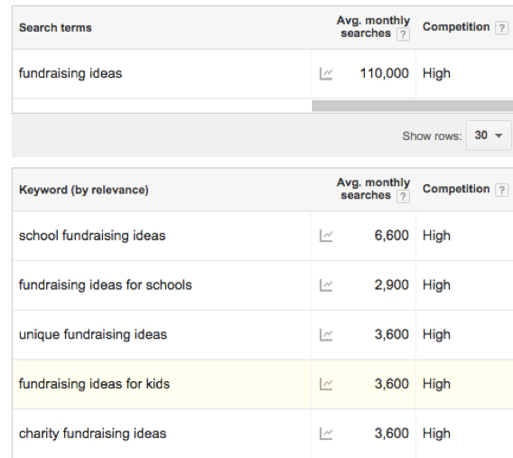 Fundraising ideas keyword search.