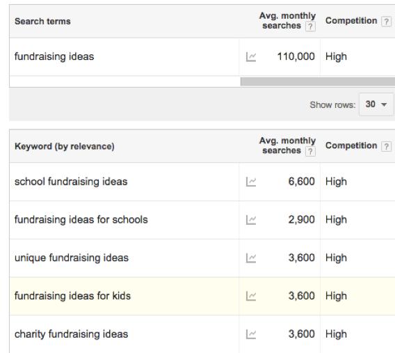 Fundraising ideas keyword search.