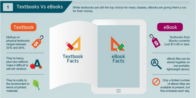 Textbooks-vs.-Ebooks-640x319