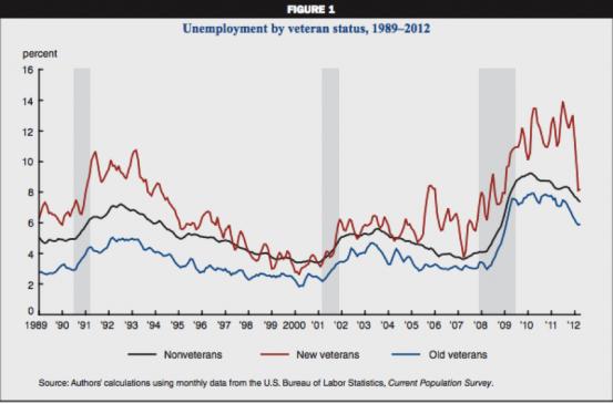 veteran-unemployment-553x365-1