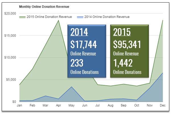 WWH Online Fundraising 2014 to 2015