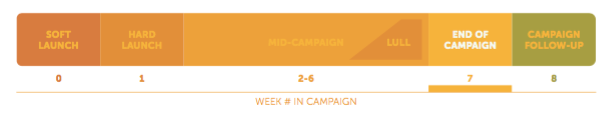 End of Campaign Communication Strategy