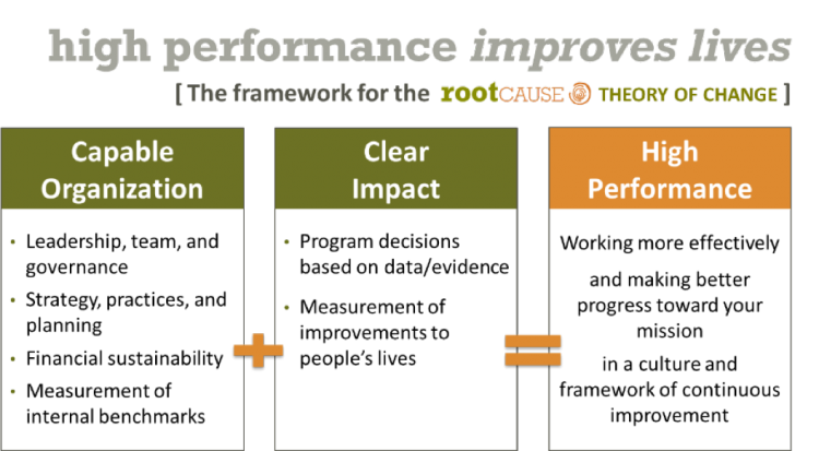 High Performance Framework